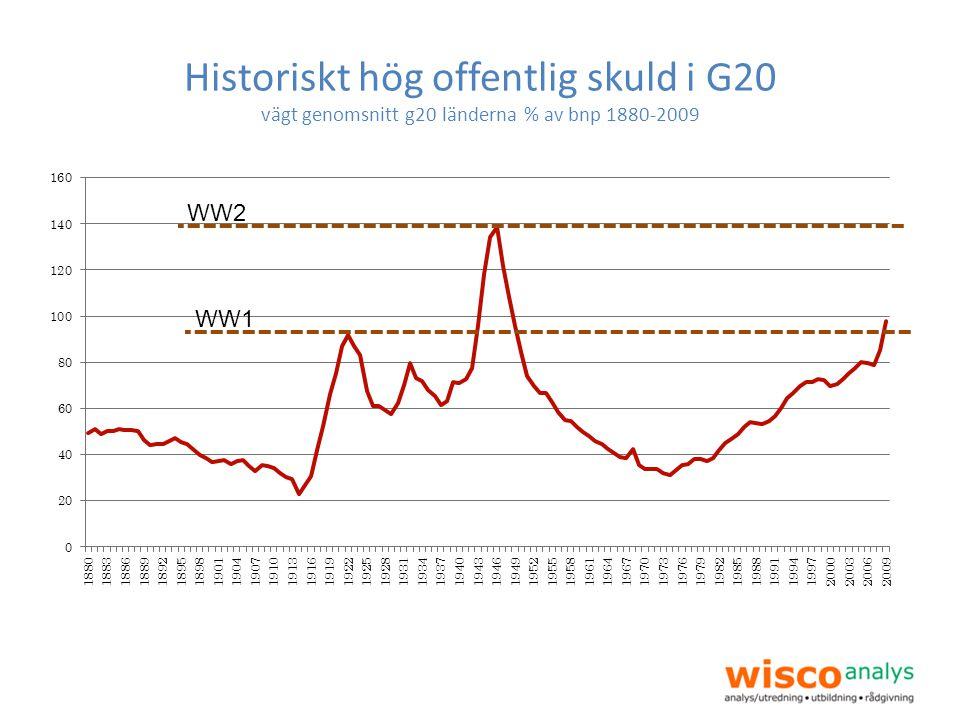 Historiskt hög offentlig skuld i G20 vägt genomsnitt g20 länderna % av bnp 1880-2009 WW1WW2