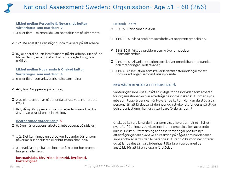 National Assessment Sweden: Organisation- Age 51 - 60 (266) 3+.
