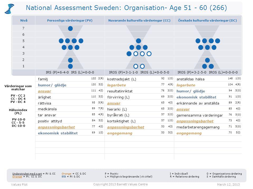 National Assessment Sweden: Organisation- Age 51 - 60 (266) kostnadsjakt (L) 921(O) lagarbete 774(R) resultatinriktat 763(O) förvirring (L) 693(O) ansvar 654(I) hierarki (L) 653(O) byråkrati (L) 573(O) kortsiktighet (L) 571(O) anpassningsbarhet 534(I) engagemang 535(I) anställdas hälsa 1481(O) lagarbete 1044(R) humor/ glädje 945(O) ekonomisk stabilitet 911(O) erkännande av anställda 892(R) ansvar 854(I) gemensamma värderingar 765(O) anpassningsbarhet 734(I) medarbetarengagemang 715(O) engagemang 705(I) Values PlotMarch 12, 2013 Copyright 2013 Barrett Values Centre I = Individuell R = Relationsvärdering Understruket med svart = PV & CC Orange = PV, CC & DC Orange = CC & DC Blå = PV & DC P = Positiv L = Möjligtvis begränsande (vit cirkel) O = Organisationsvärdering S = Samhällsvärdering Värderingar som matchar PV - CC 2 CC - DC 4 PV - DC 4 Hälsoindex (PL) PV-10-0 CC - 5-5 DC-10-0 familj 1322(R) humor/ glädje 1305(I) ansvar 1114(I) ärlighet 1105(I) rättvisa 955(R) medkänsla 897(R) tar ansvar 854(R) positiv attityd 845(I) anpassningsbarhet 774(I) ekonomisk stabilitet 691(I) NivåPersonliga värderingar (PV)Nuvarande kulturella värderingar (CC)Önskade kulturella värderingar (DC) 7 6 5 4 3 2 1 IRS (P)=6-4-0 IRS (L)=0-0-0IROS (P)=3-1-1-0 IROS (L)=0-0-5-0IROS (P)=3-2-5-0 IROS (L)=0-0-0-0
