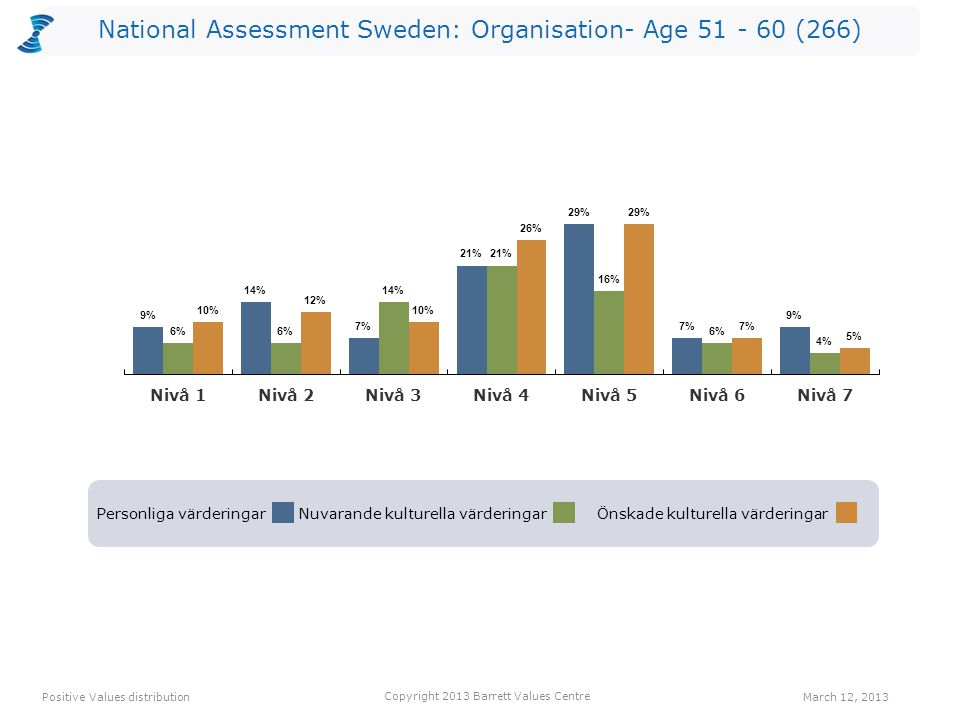 National Assessment Sweden: Organisation- Age 51 - 60 (266) Personliga värderingarNuvarande kulturella värderingarÖnskade kulturella värderingar Positive Values distribution Copyright 2013 Barrett Values Centre March 12, 2013