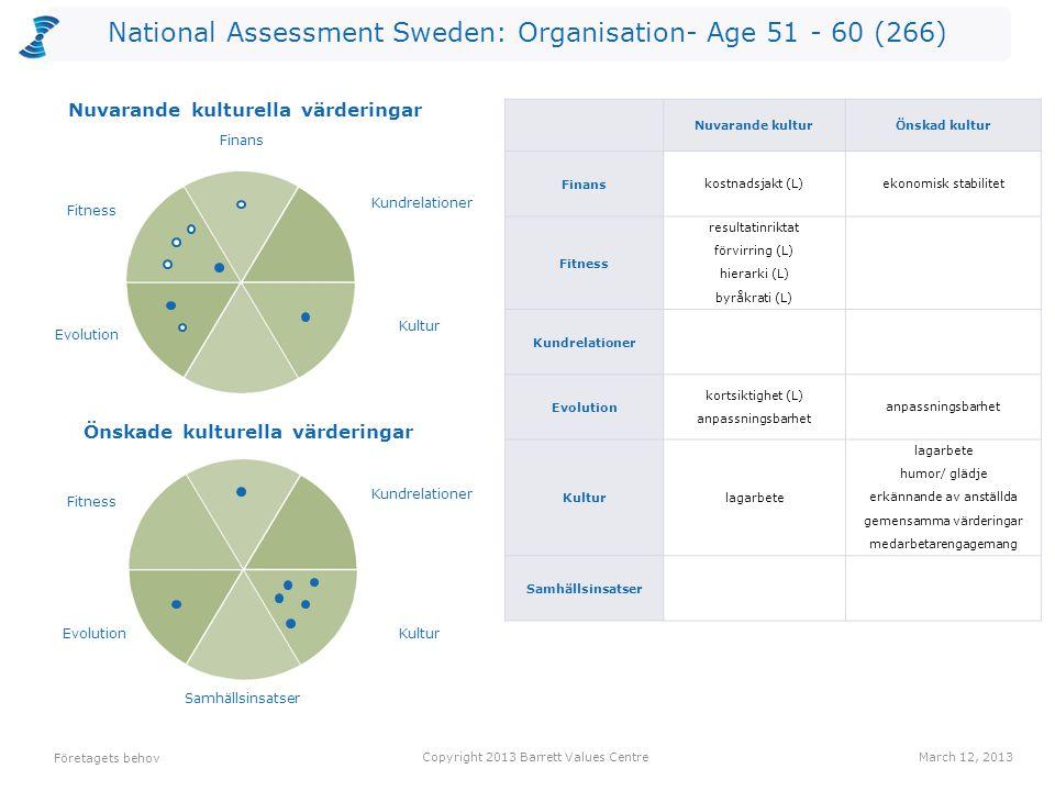 National Assessment Sweden: Organisation- Age 51 - 60 (266) Företagets behov Copyright 2013 Barrett Values CentreMarch 12, 2013 Önskade kulturella vär