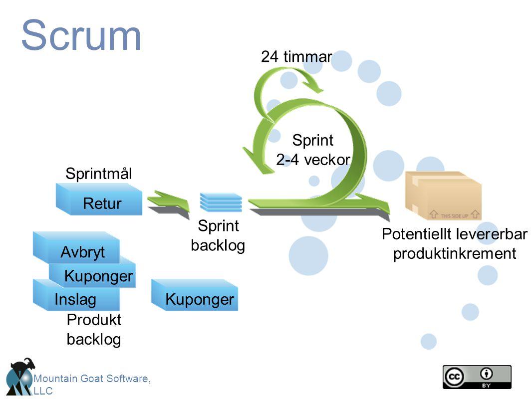 Mountain Goat Software, LLC Scrum CancelGift wrapReturn Sprint 2-4 veckor Retur Sprintmål Sprint backlog Potentiellt levererbar produktinkrement Produkt backlog KupongerInslagKupongerAvbryt 24 timmar