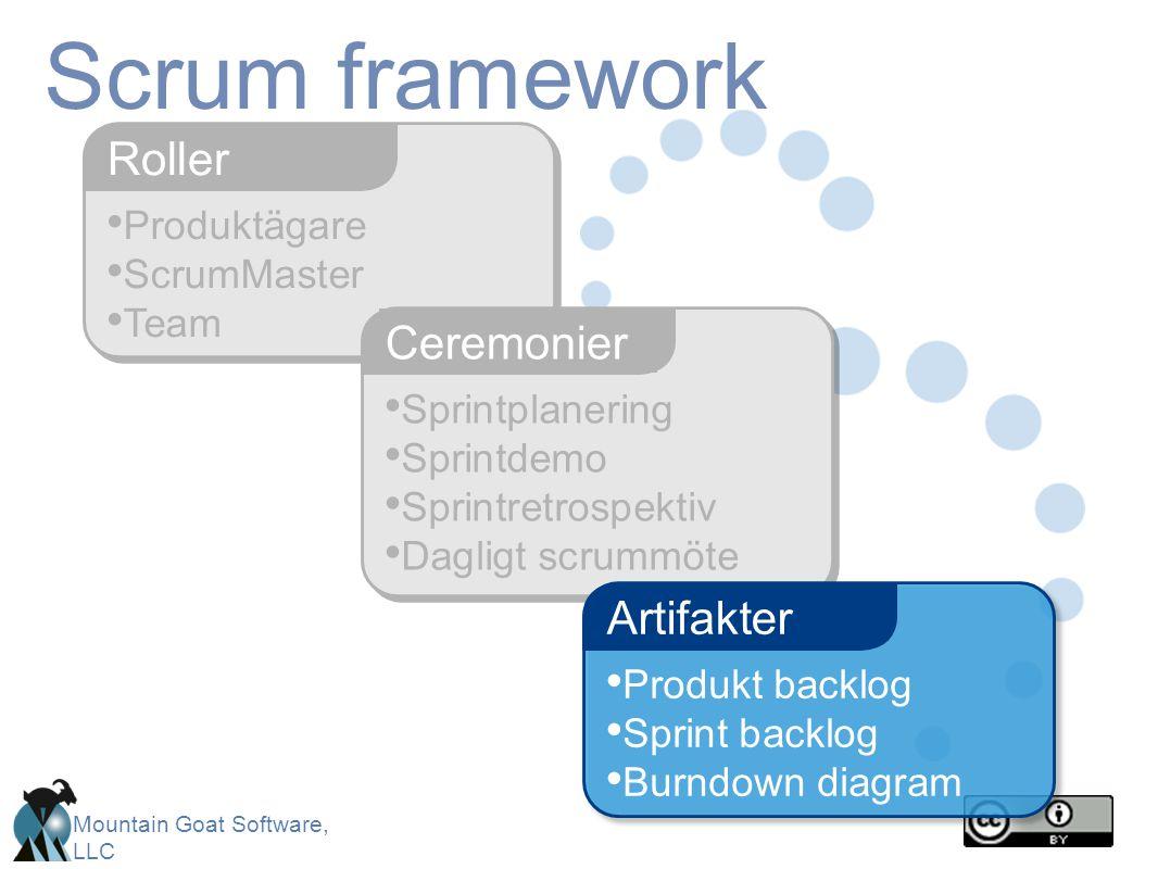 Mountain Goat Software, LLC Produktägare ScrumMaster Team Roller Scrum framework Sprintplanering Sprintdemo Sprintretrospektiv Dagligt scrummöte Ceremonier Produkt backlog Sprint backlog Burndown diagram Artifakter