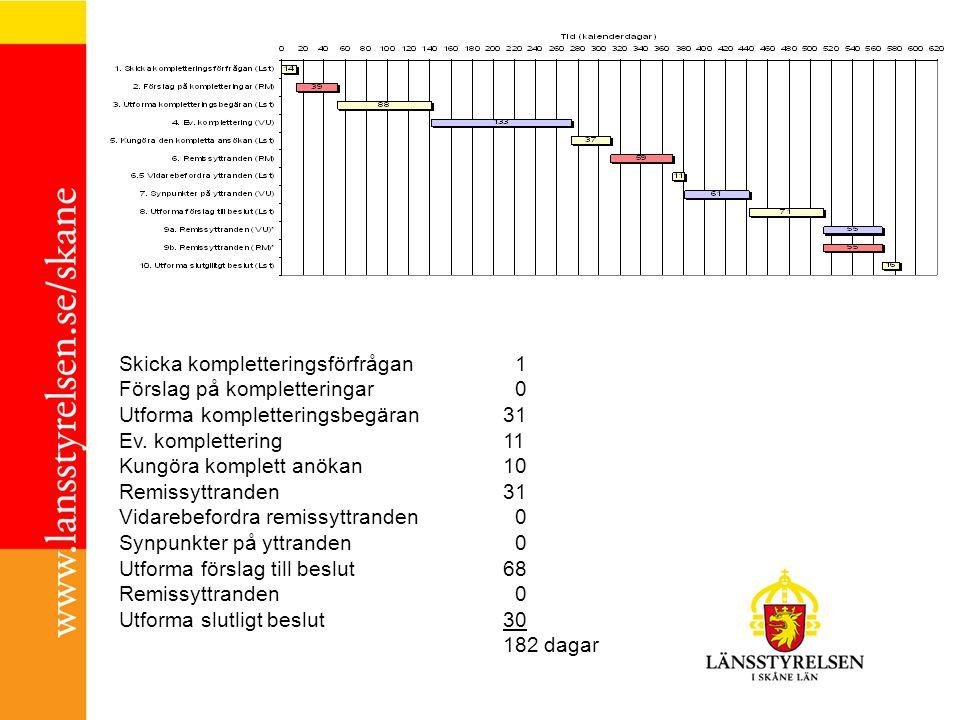 Skicka kompletteringsförfrågan 1 Förslag på kompletteringar 0 Utforma kompletteringsbegäran31 Ev.