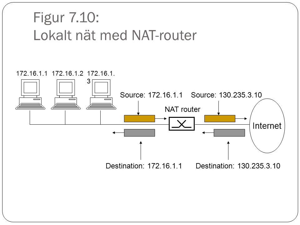 Figur 7.10: Lokalt nät med NAT-router 172.16.1.1172.16.1.2172.16.1. 3 Source: 172.16.1.1 Internet NAT router Source: 130.235.3.10 Destination: 130.235