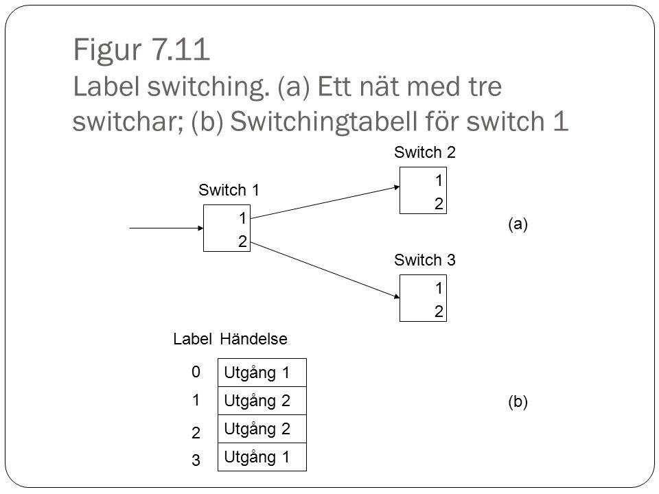 Figur 7.11 Label switching. (a) Ett nät med tre switchar; (b) Switchingtabell för switch 1 1 2 Switch 1 1 2 Switch 3 1 2 Switch 2 Utgång 1 (a) Utgång