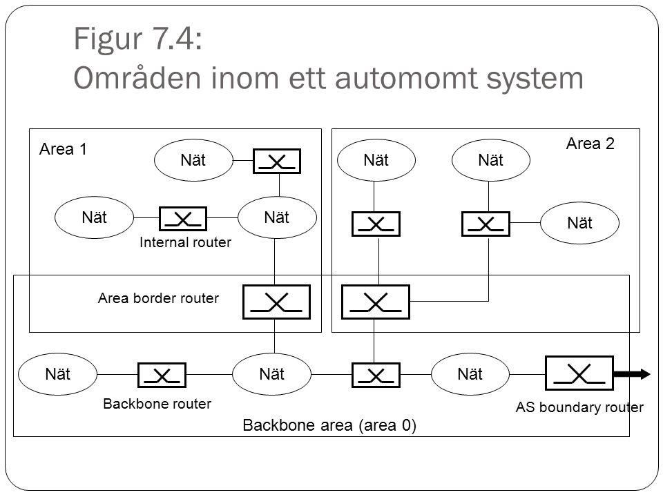 Figur 7.4: Områden inom ett automomt system Nät Backbone area (area 0) Nät Area 1 Nät Area 2 Area border router Internal router Backbone router AS bou