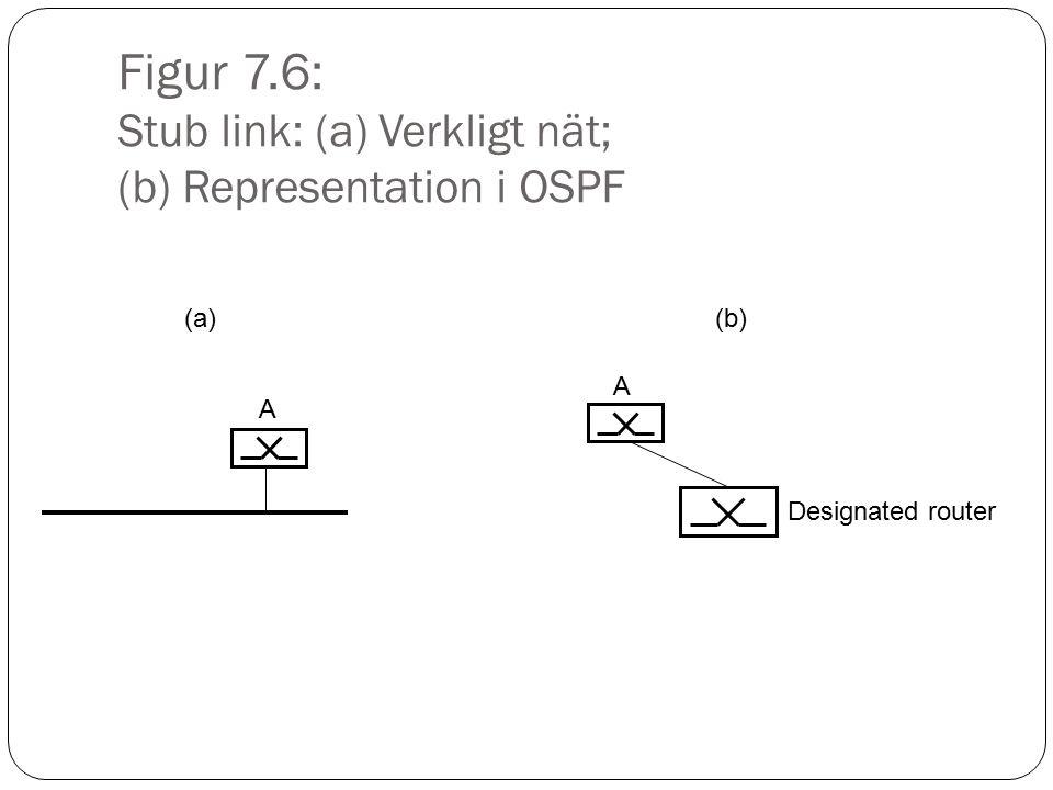 Figur 7.7: Ett exempel på multicast S DataSG S G SG SG GS S G S G
