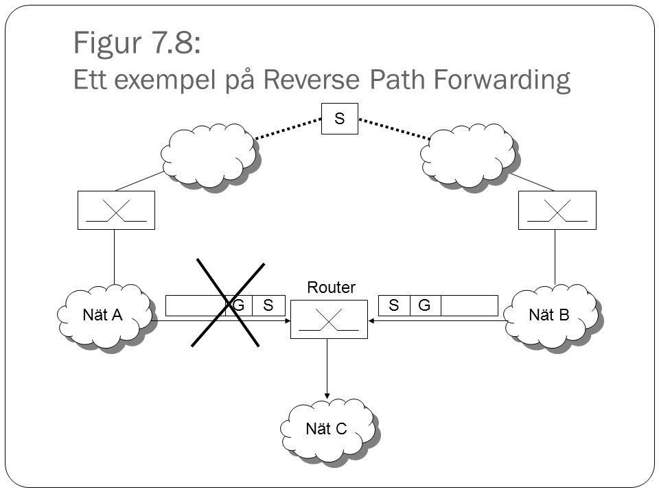 Figur 7.9: Ett nät som använder IGMP Nät Till andra nät Router