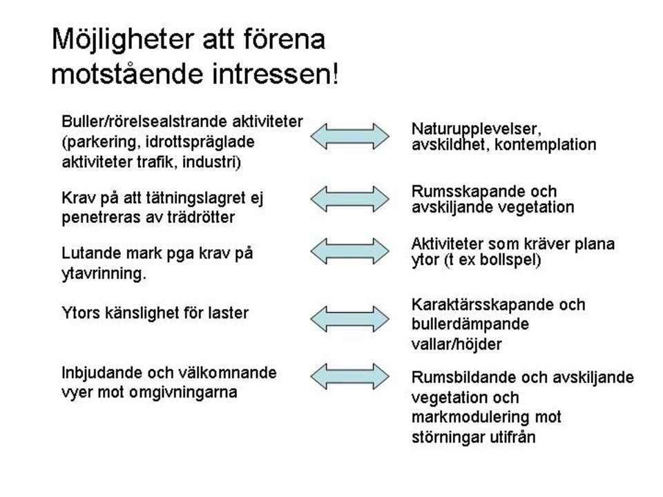 AKTIVITETER Härlövs backar