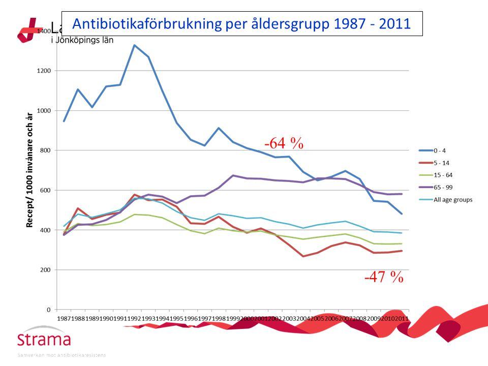 Antibiotikaförbrukning per åldersgrupp 1987 - 2011 -64 % -47 %