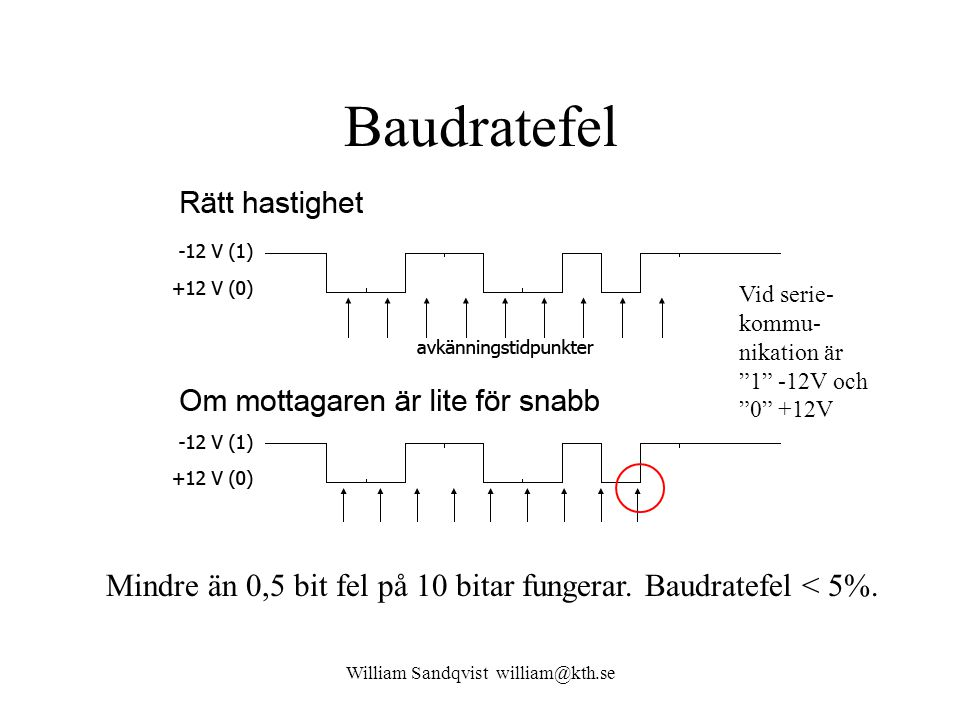 William Sandqvist william@kth.se Baudratefel Mindre än 0,5 bit fel på 10 bitar fungerar.