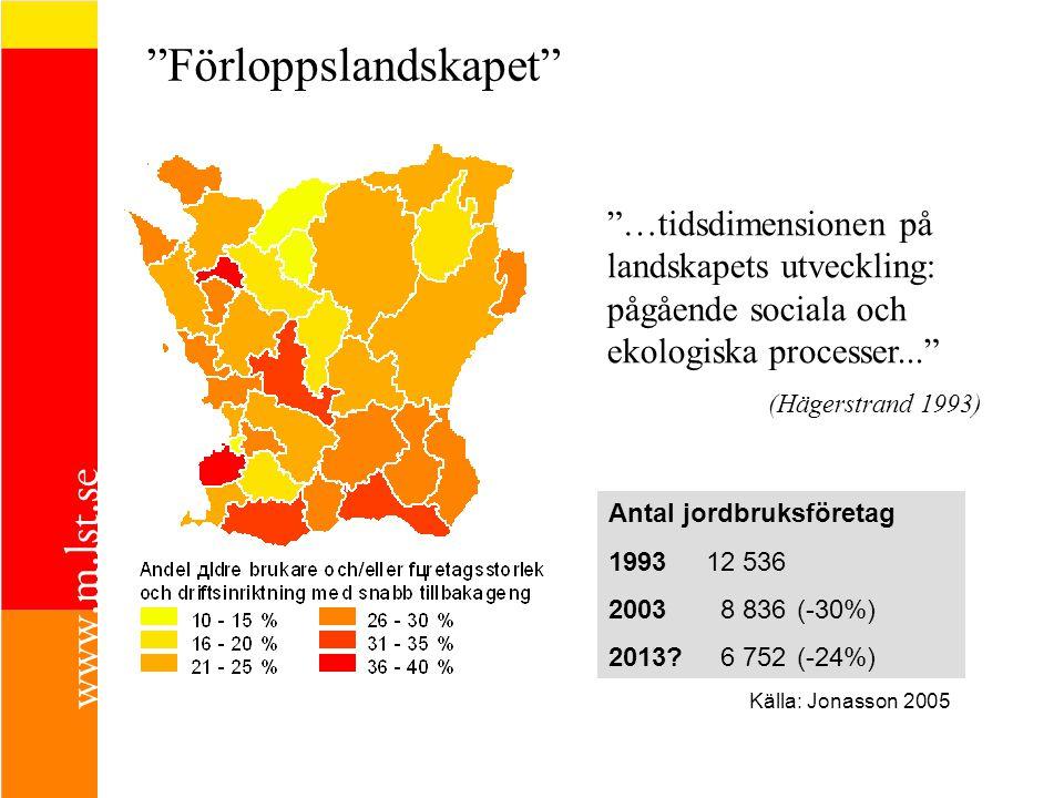 Förloppslandskapet Antal jordbruksföretag 199312 536 20038 836 (-30%) 2013?6 752 (-24%) Källa: Jonasson 2005 …tidsdimensionen på landskapets utveckling: pågående sociala och ekologiska processer... (Hägerstrand 1993)