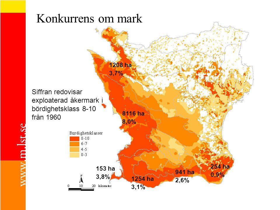 Konkurrens om mark 1208 ha 3,7% 8116 ha 8,0% 1254 ha 3,1% 941 ha 2,6% 254 ha 0,9% 153 ha 3,8% Siffran redovisar exploaterad åkermark i bördighetsklass 8-10 från 1960