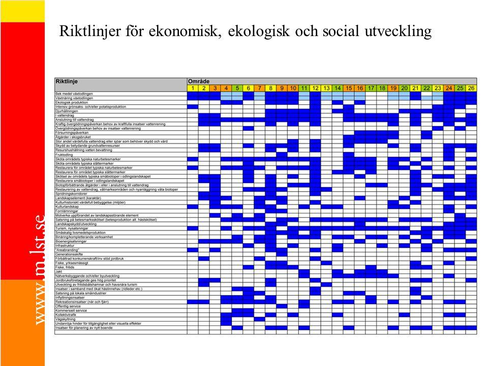 Riktlinjer för ekonomisk, ekologisk och social utveckling