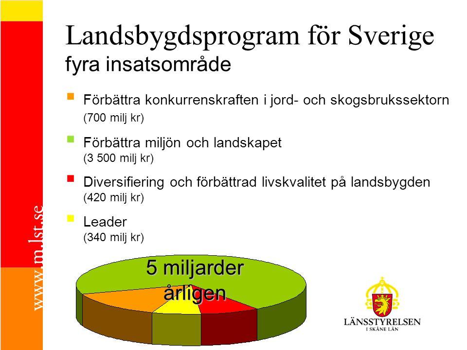 Landsbygdsprogram för Sverige fyra insatsområde  Förbättra konkurrenskraften i jord- och skogsbrukssektorn (700 milj kr)  Förbättra miljön och landskapet (3 500 milj kr)  Diversifiering och förbättrad livskvalitet på landsbygden (420 milj kr)  Leader (340 milj kr) 5 miljarder årligen