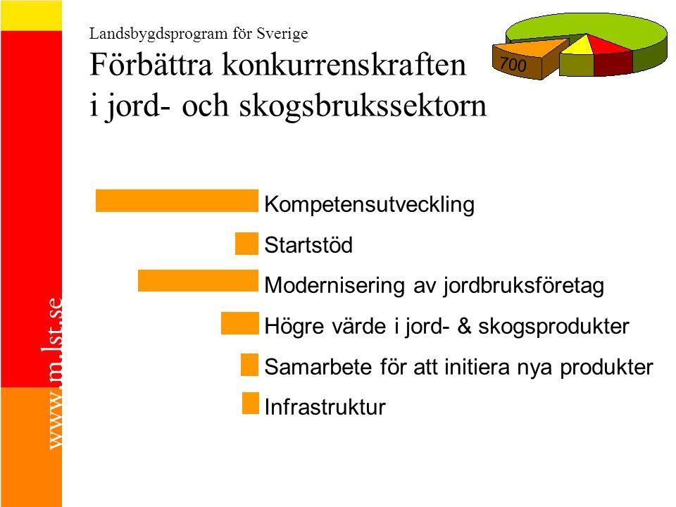 Landsbygdsprogram för Sverige Förbättra konkurrenskraften i jord- och skogsbrukssektorn 700  Kompetensutveckling  Startstöd  Modernisering av jordbruksföretag  Högre värde i jord- & skogsprodukter  Samarbete för att initiera nya produkter  Infrastruktur