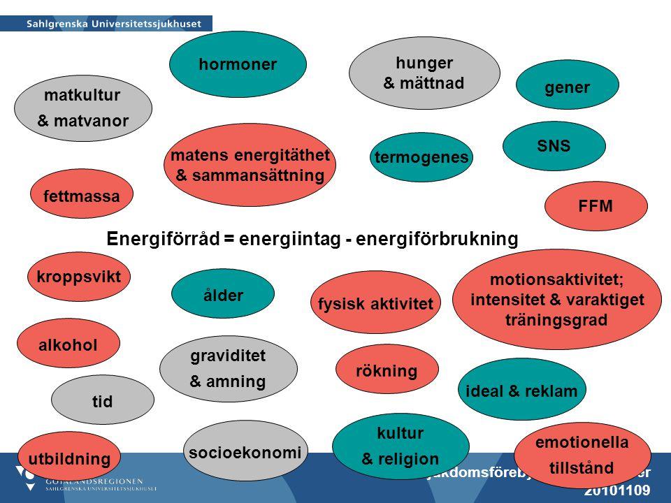 Sjukdomsförebyggande metoder 20101109 Energiförråd = energiintag - energiförbrukning fettmassa matens energitäthet & sammansättning hunger & mättnad F