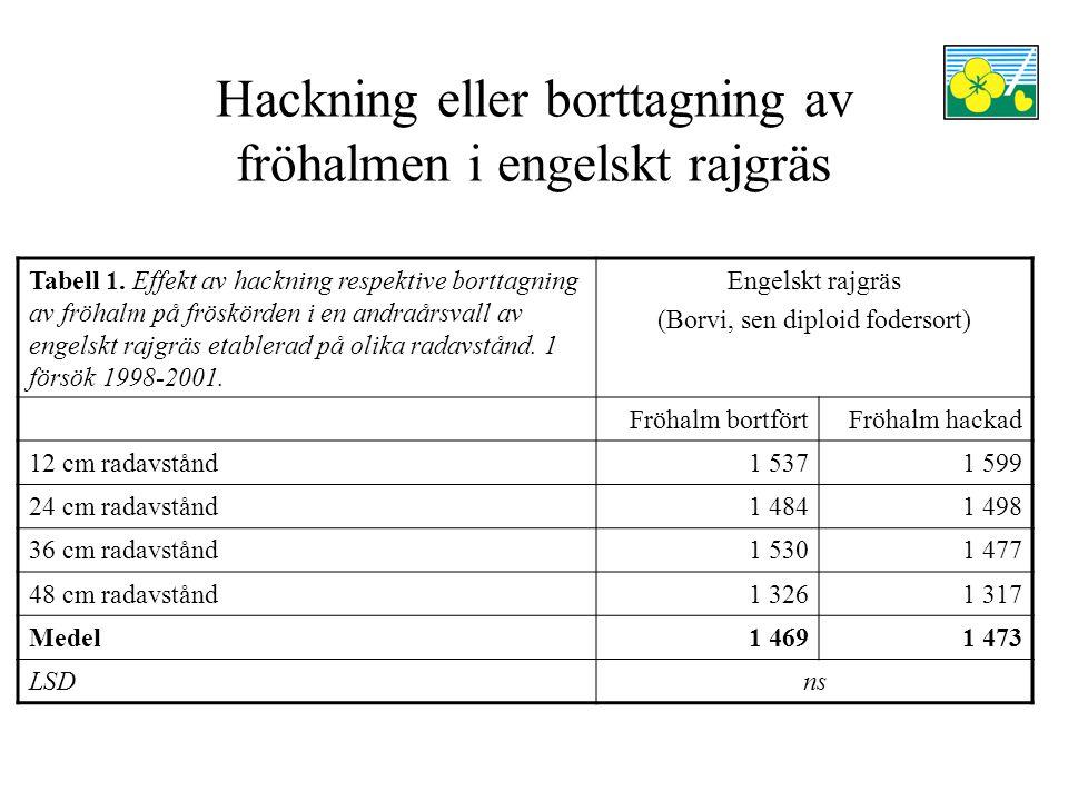 Hackning eller borttagning av fröhalmen i engelskt rajgräs Tabell 1.