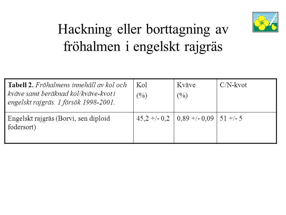 Hackning eller borttagning av fröhalmen i engelskt rajgräs Tabell 2.