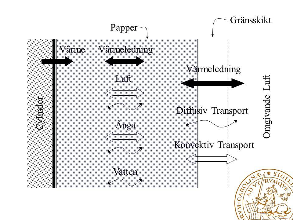 z x Cylinder Omgivande Luft Värme Ånga Luft Konvektiv Transport Värmeledning Diffusiv Transport Gränsskikt Papper Vatten