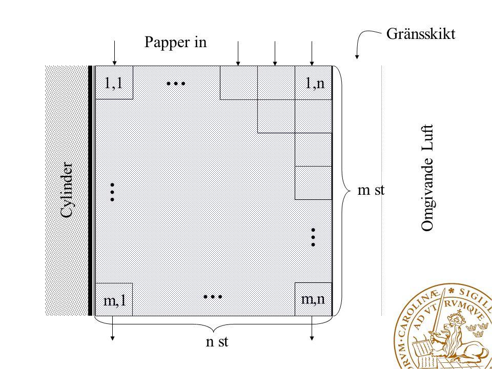Cylinder Omgivande Luft Gränsskikt Papper in … … … … n st m st 1,11,n m,n m,1