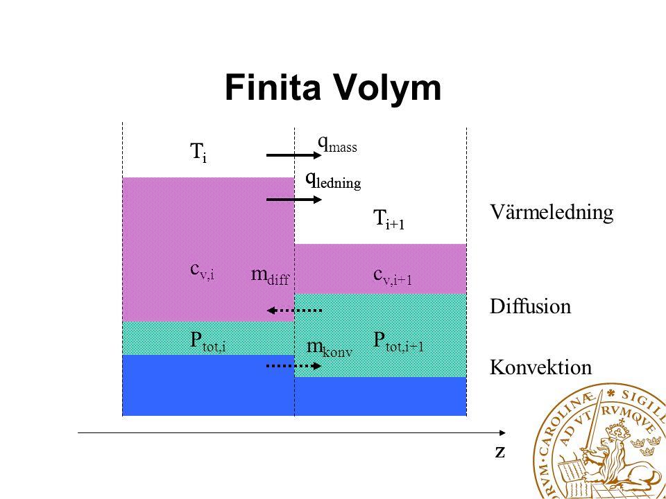 Finita Volym TiTi T i+1 z q ledning Värmeledning TiTi T i+1 z q ledning c v,i+1 c v,i m diff Diffusion Konvektion TiTi T i+1 z q ledning c v,i+1 c v,i m diff P tot,i P tot,i+1 m konv q mass