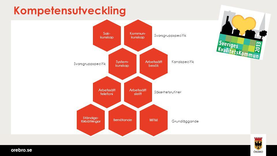 orebro.se Kompetensutveckling Kommun- kunskap Svarsgruppspecifik Sak- kunskap System- kunskap Svarsgruppspecifik Arbetssätt besök Arbetssätt skrift Sä