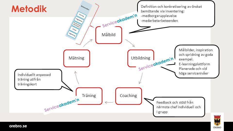 orebro.se MålbildUtbildningCoachingTräningMätning Definition och konkretisering av önskat bemötande via inventering: -medborgarupplevelse -medarbetarb