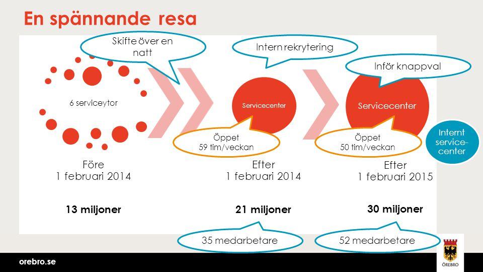 orebro.se En spännande resa 6 serviceytor Före 1 februari 2014 13 miljoner Servicecenter Efter 1 februari 2014 21 miljoner Servicecenter Efter 1 febru