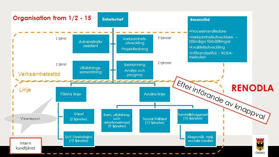 orebro.se Organisation from 1/2 - 15 Enhetschef Första linje Växel (2 tjänster) SoV Första linjen (10 tjänster) Andra linje Barn, utbildning och arbet