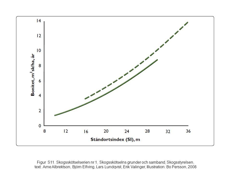 Figur S11. Skogsskötselserien nr 1, Skogsskötselns grunder och samband, Skogsstyrelsen, text: Arne Albrektson, Björn Elfving, Lars Lundqvist, Erik Val