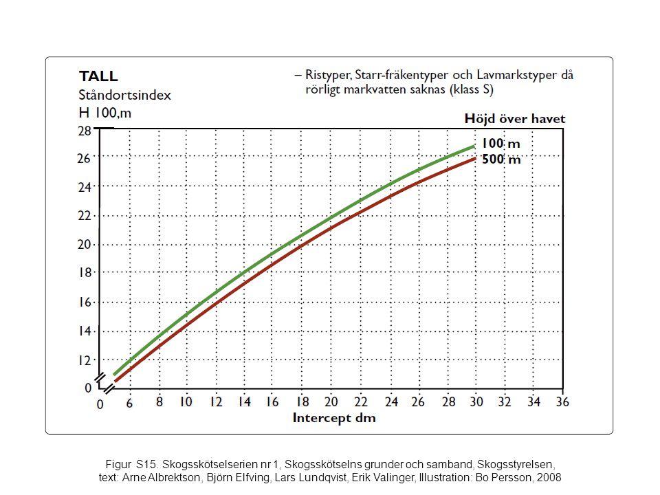 Figur S15. Skogsskötselserien nr 1, Skogsskötselns grunder och samband, Skogsstyrelsen, text: Arne Albrektson, Björn Elfving, Lars Lundqvist, Erik Val