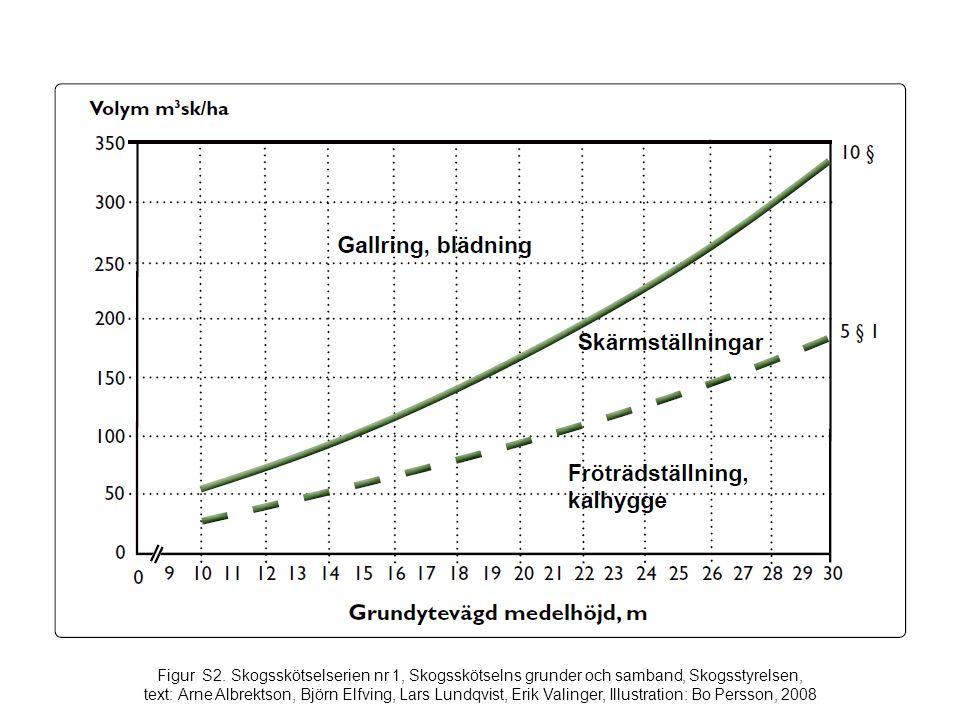 Figur S2. Skogsskötselserien nr 1, Skogsskötselns grunder och samband, Skogsstyrelsen, text: Arne Albrektson, Björn Elfving, Lars Lundqvist, Erik Vali