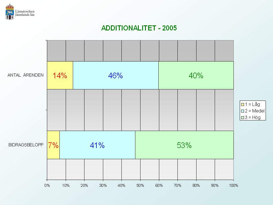 14%46%40%
