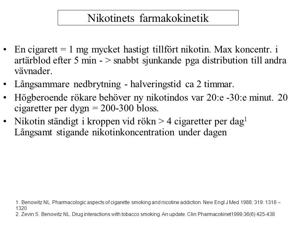 Nikotinets farmakokinetik En cigarett = 1 mg mycket hastigt tillfört nikotin. Max koncentr. i artärblod efter 5 min - > snabbt sjunkande pga distribut