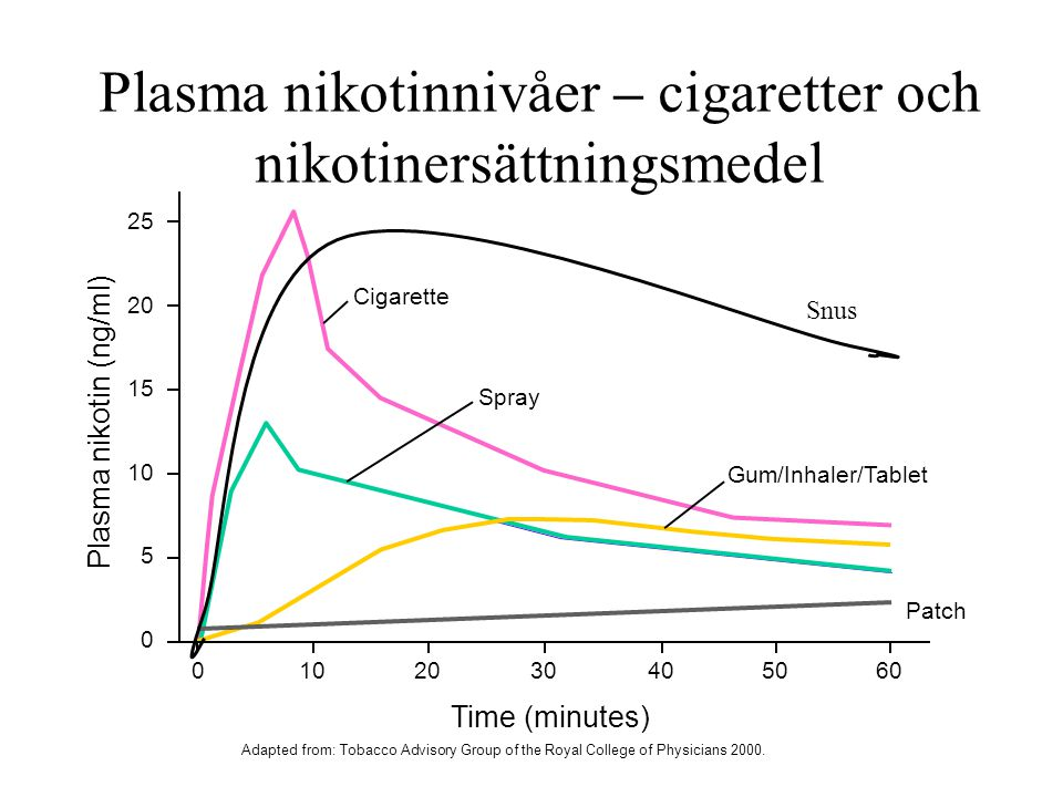 Plasma nikotinnivåer – cigaretter och nikotinersättningsmedel Plasma nikotin (ng/ml) 25 20 15 10 5 0 1002040305060 Cigarette Spray Gum/Inhaler/Tablet Patch Time (minutes) Adapted from: Tobacco Advisory Group of the Royal College of Physicians 2000.