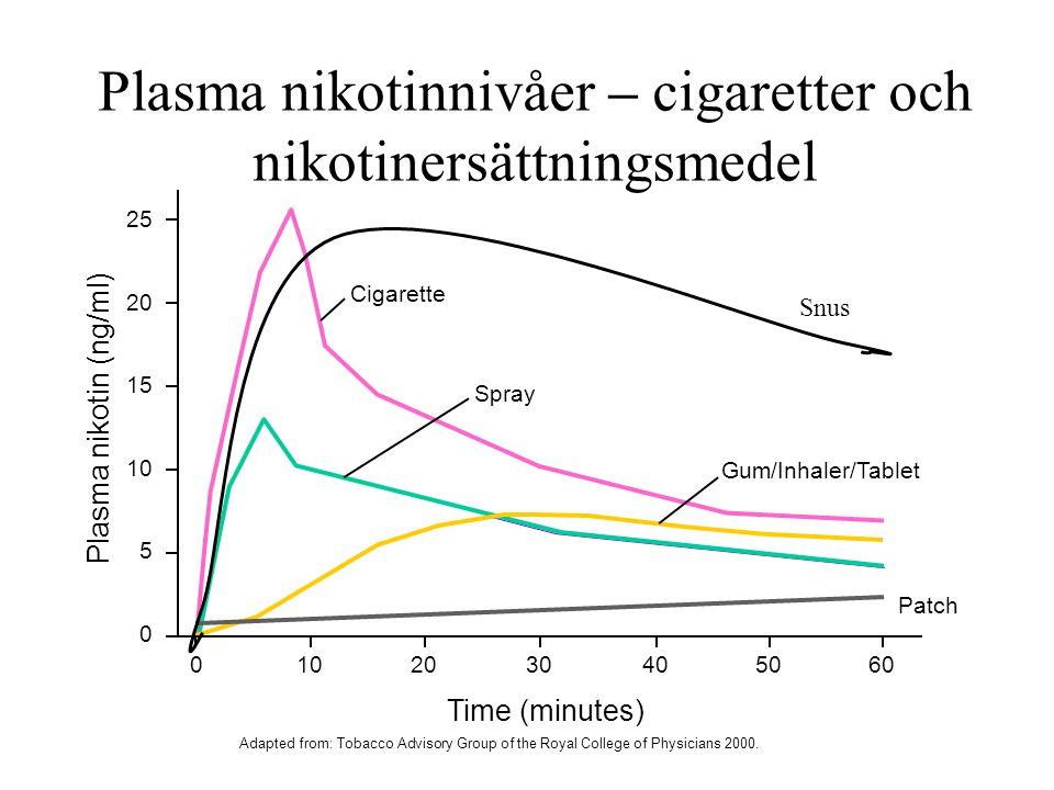 Plasma nikotinnivåer – cigaretter och nikotinersättningsmedel Plasma nikotin (ng/ml) 25 20 15 10 5 0 1002040305060 Cigarette Spray Gum/Inhaler/Tablet