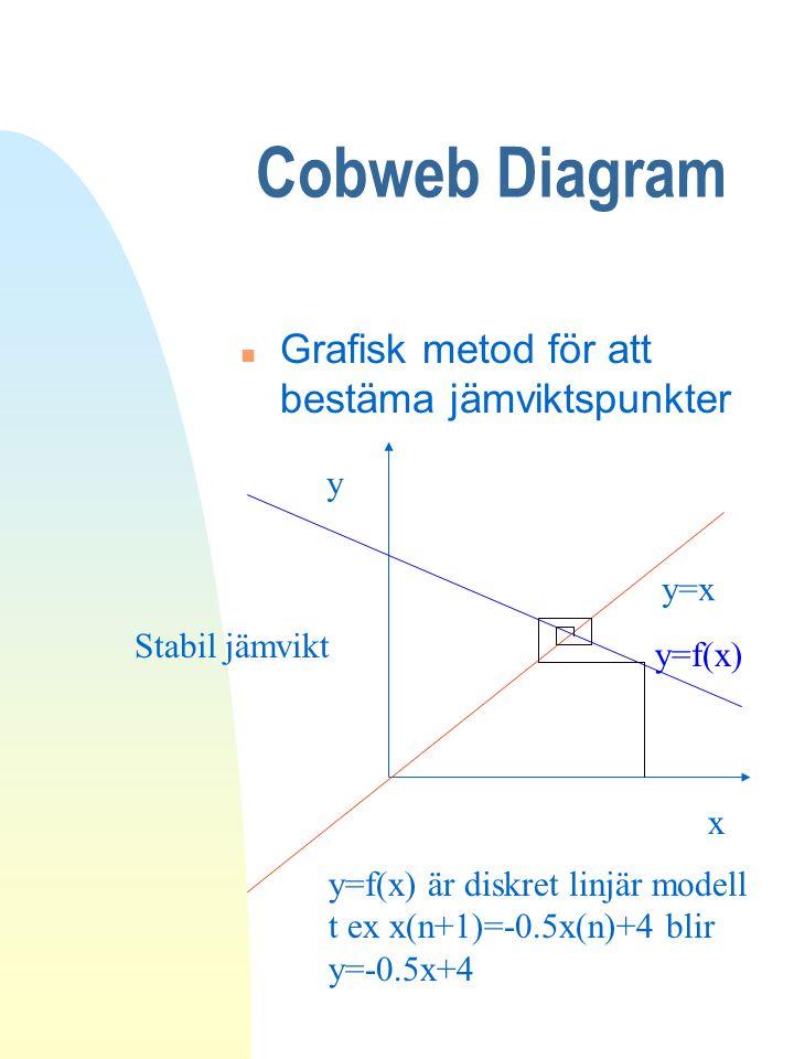Cobweb Diagram n Grafisk metod för att bestäma jämviktspunkter y=x y x y=f(x) Stabil jämvikt y=f(x) är diskret linjär modell t ex x(n+1)=-0.5x(n)+4 bl