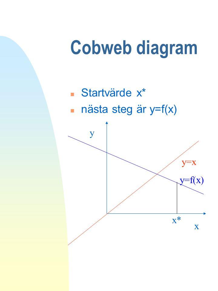 Cobweb diagram n Startvärde x* n nästa steg är y=f(x) y=x y x x* y=f(x)