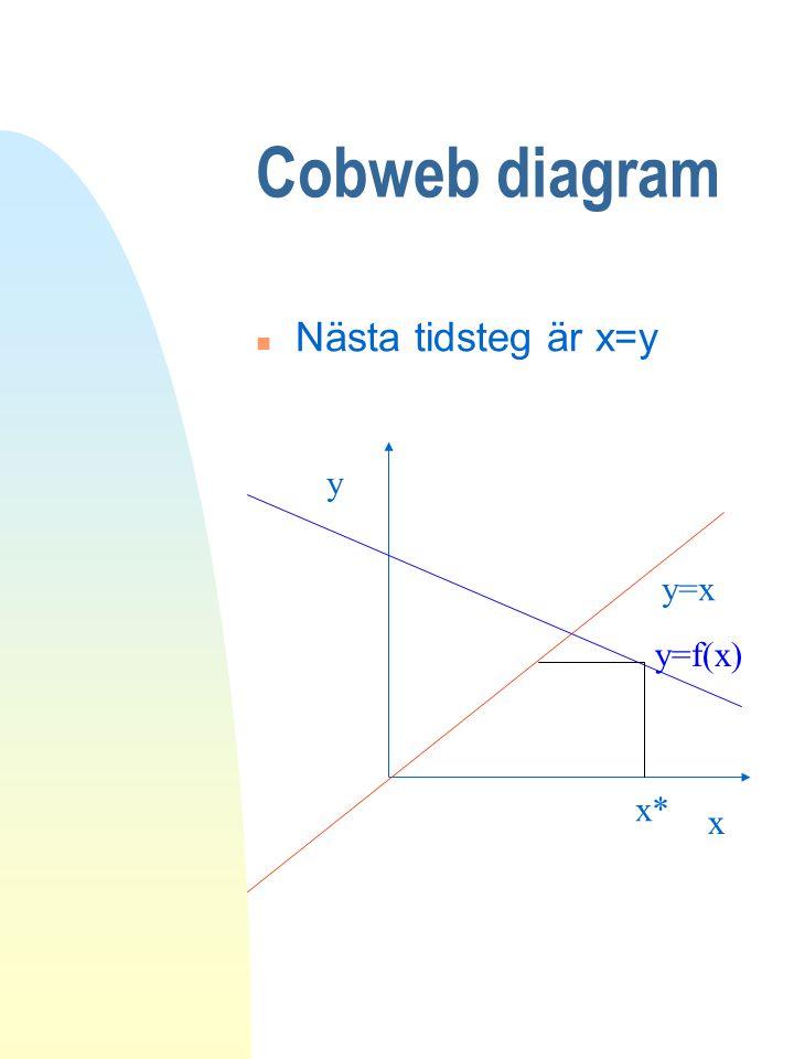 Cobweb diagram n Nästa tidsteg är x=y y=x y x y=f(x) x*