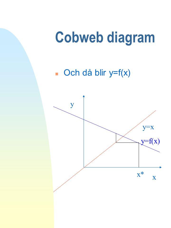 Cobweb diagram n Och då blir y=f(x) y=x y x y=f(x) x*