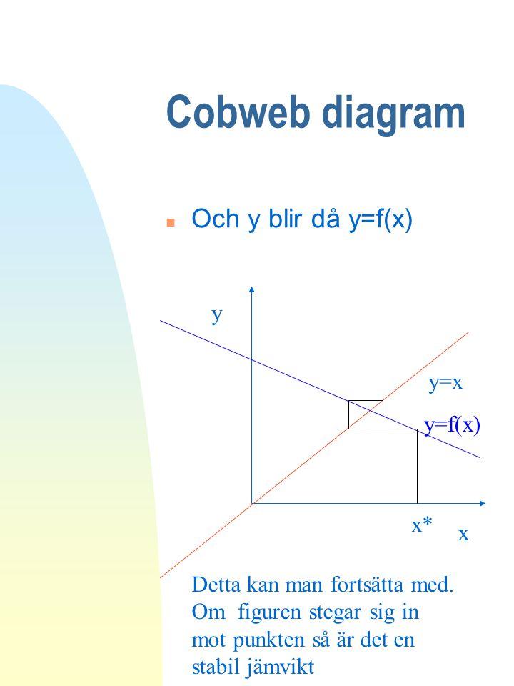 Cobweb diagram n Och y blir då y=f(x) y=x y x y=f(x) x* Detta kan man fortsätta med. Om figuren stegar sig in mot punkten så är det en stabil jämvikt