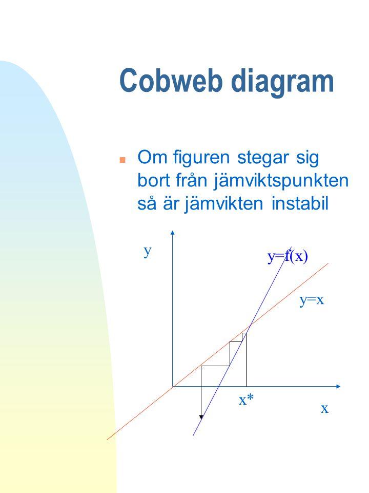 Cobweb diagram n Om figuren stegar sig bort från jämviktspunkten så är jämvikten instabil y=x y x y=f(x) x*