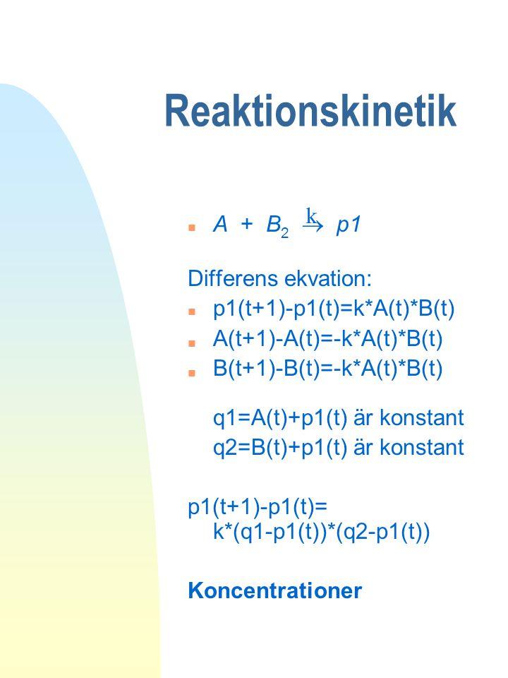 Reaktionskinetik A + B 2  p1 Differens ekvation: n p1(t+1)-p1(t)=k*A(t)*B(t) n A(t+1)-A(t)=-k*A(t)*B(t) n B(t+1)-B(t)=-k*A(t)*B(t) q1=A(t)+p1(t) är k