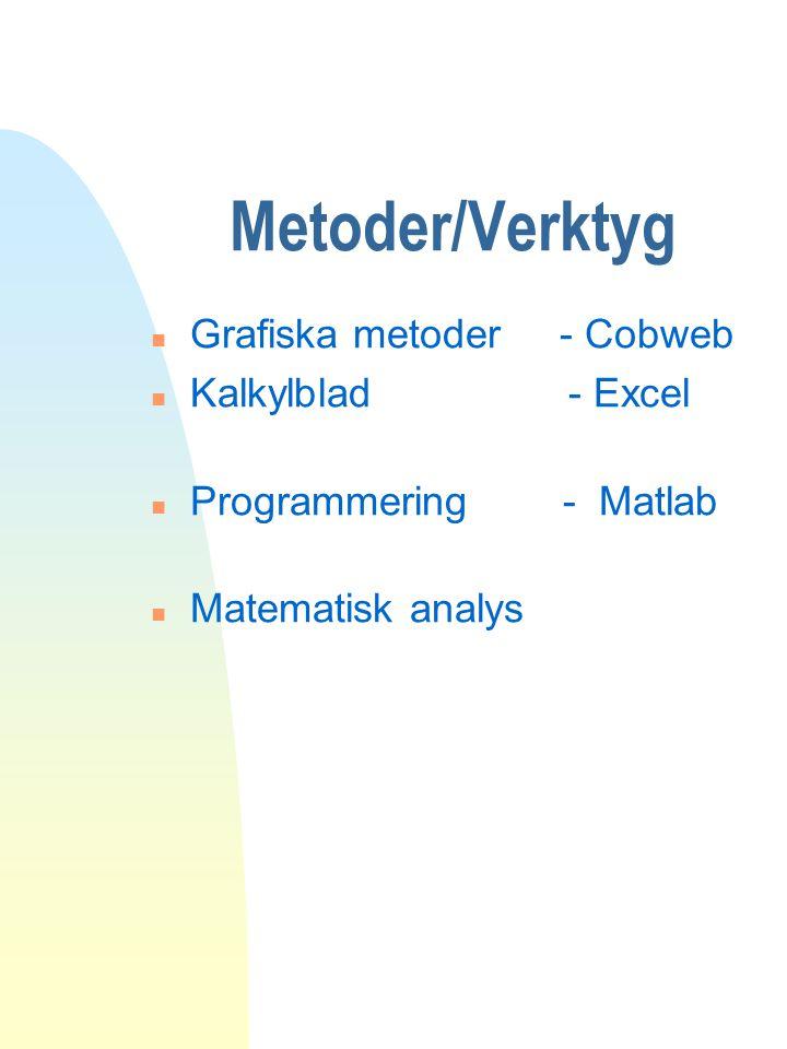 Metoder/Verktyg n Grafiska metoder - Cobweb n Kalkylblad - Excel n Programmering - Matlab n Matematisk analys
