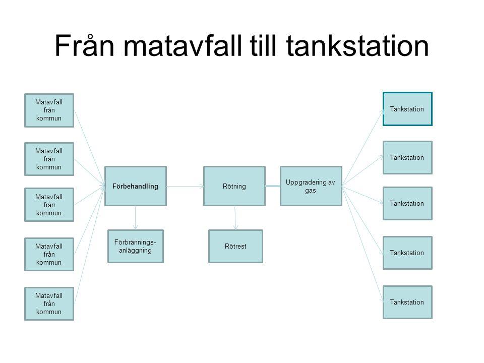 Från matavfall till tankstation Matavfall från kommun Förbehandling Förbrännings- anläggning Rötrest Tankstation Rötning Uppgradering av gas
