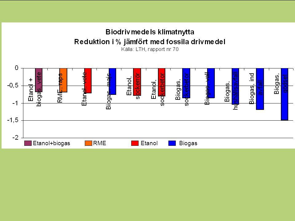 Fossilbränslefri region Handlingsplan för biogas - Mål Produktion av 100 GWh biogas år 2014, 300 GWh år 2020 (idag 20 GWh).