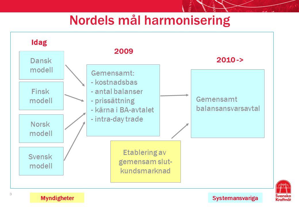 3 Nordels mål harmonisering Gemensamt: - kostnadsbas - antal balanser - prissättning - kärna i BA-avtalet - intra-day trade Idag Finsk modell Norsk mo