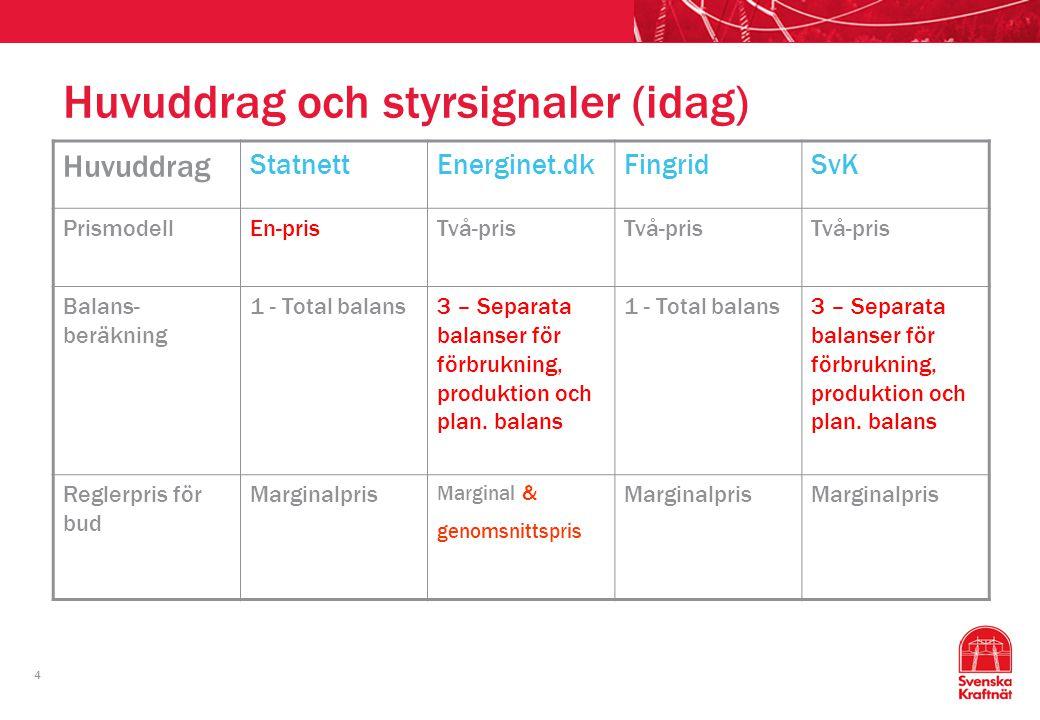 4 Huvuddrag och styrsignaler (idag) Huvuddrag StatnettEnerginet.dkFingridSvK PrismodellEn-prisTvå-pris Balans- beräkning 1 - Total balans3 – Separata